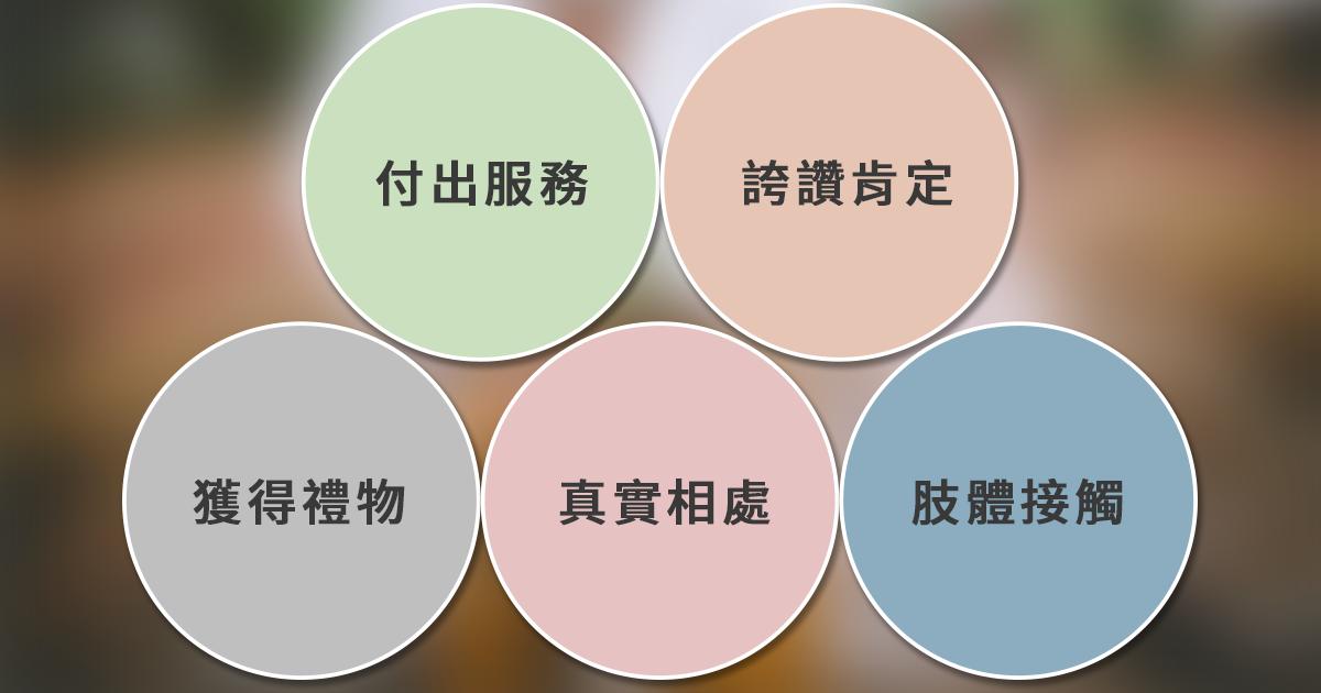e69caae591bde5908d 1 8.png - 【心理測驗】愛的語言有5種,你是哪一種?(單身、職場皆可用)