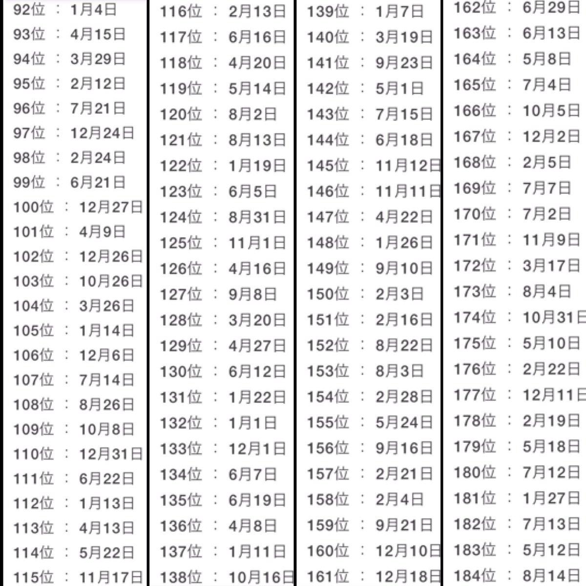 日 ランキング 2020 運勢 誕生 2021年運の良い誕生日ランキング!占いであなたは366日中あなたは何位?