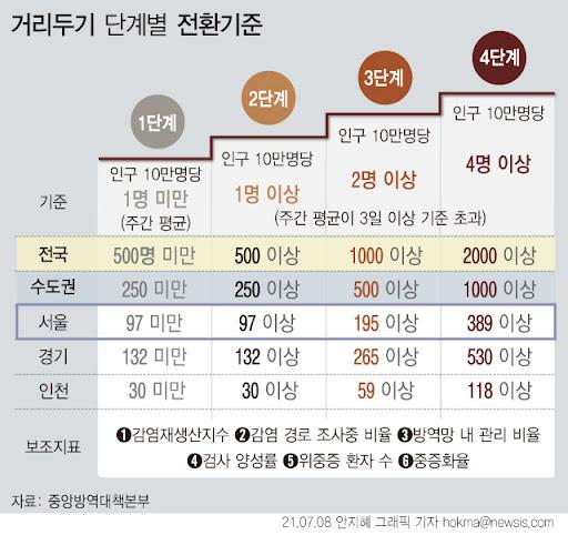 """신규확진 최다… 정부, """"서울 단독 새 거리두기 4단계 적용 검토"""" - 한국뉴스투데이"""